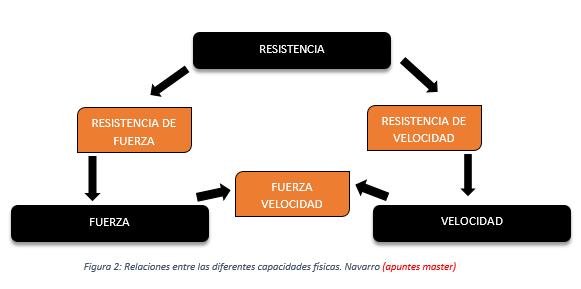 RESISTENCIA I