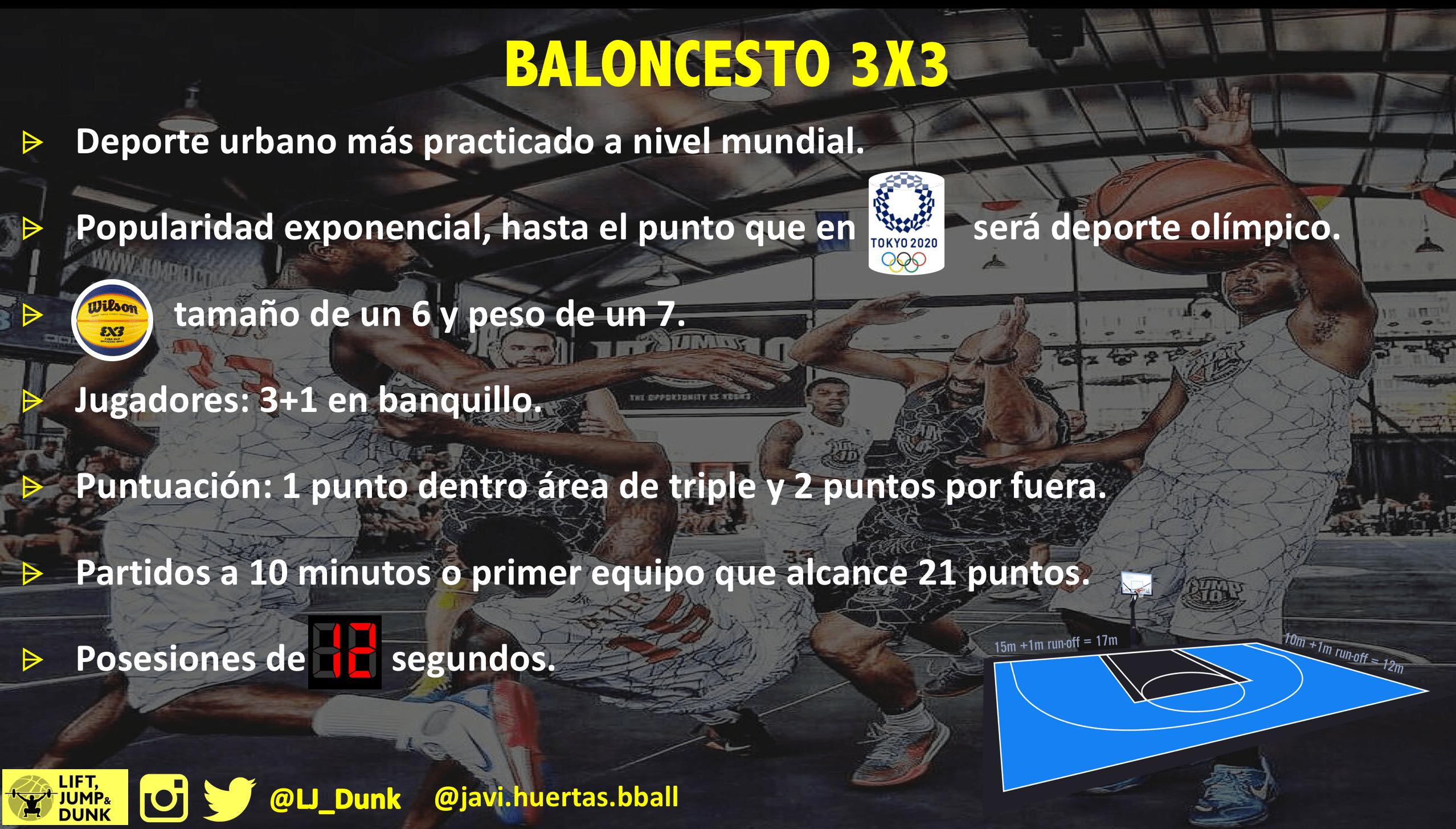 Resumen Reglas Baloncesto 3X3